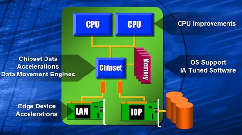 Intel I/OAT