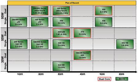 AMD roadmap tot 2Q06 (klein)