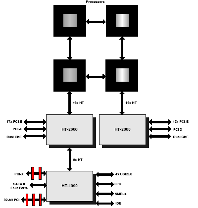 De HT-2000 chipset met vier processors