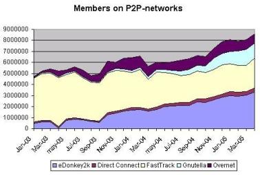 Onderzoek p2p-gebruikers afgelopen 2 jaar