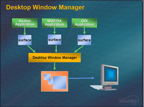 Windows Longhorn - Desktop Window Manager