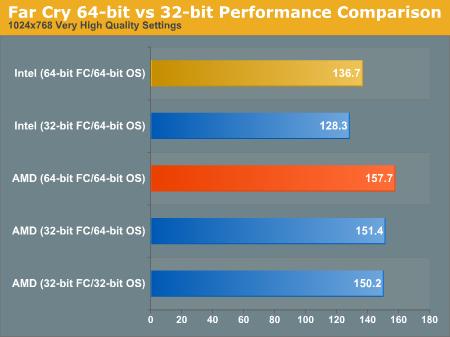 Farcry 64-bit versus 32-bit
