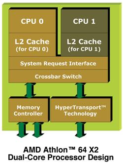 AMD Athlon 64 X2 Dual Core design