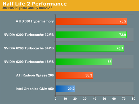 Half Life 2 benchmark