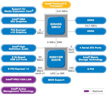 Intel 945G chipset