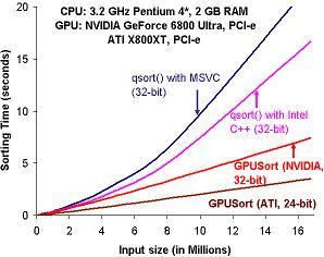 GPUSort benchmark