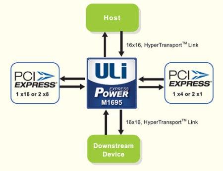 ULi m1695 chipset