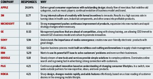Top 20 van innovatie bedrijven (klein)