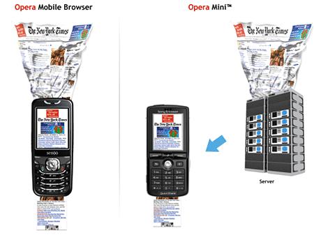 Opera Mini versus Opera Browser