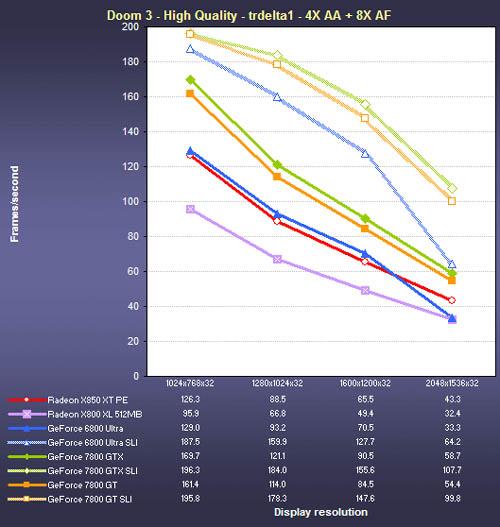 GeForce 7800 GT en concurrenten: prestaties in Doom 3