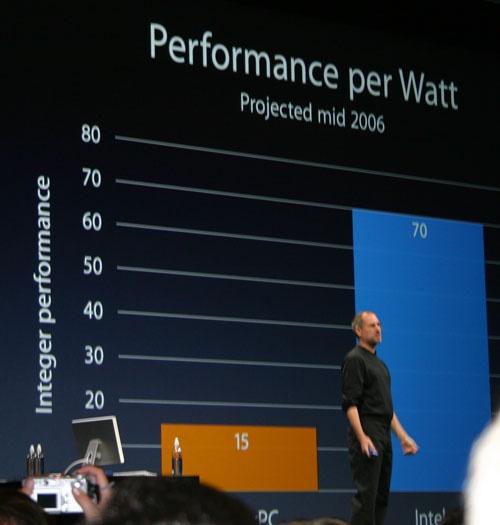 Performance per Watt-grafiek tijdens Steve Jobs' keynotespeech van WWDC 2005