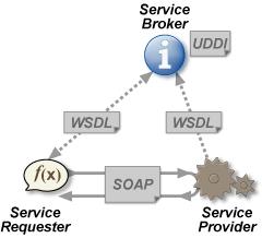 Structuur van webservices