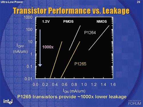 Intel P1265 65nm-procédé