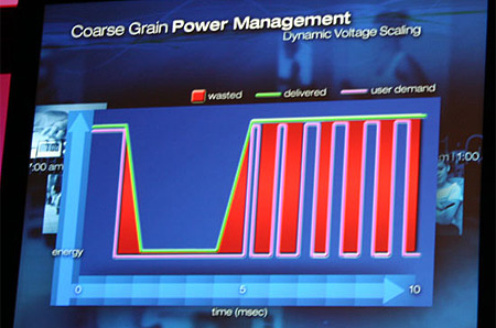 Coarse Grain Power Management (voltageregulator geplaatst op moederbord)