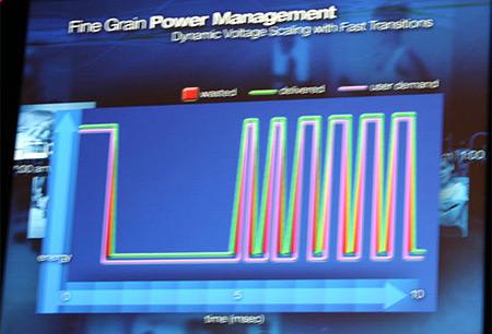 Fine Grain Power Management (voltageregulator geplaatst op packaging processor)