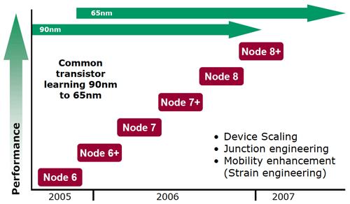 AMD transistors nodes
