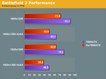 Battlefield 2 benchmark GeForce Go 7800 GTX