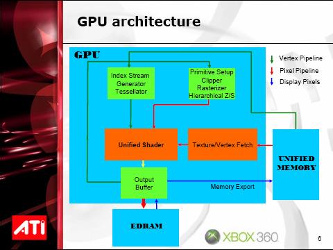 Architectuur gpu Xbox 360