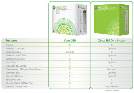 Xbox 360 features