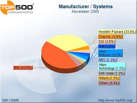 Top 500 supercomputers