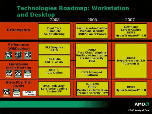 AMD roadmap slide