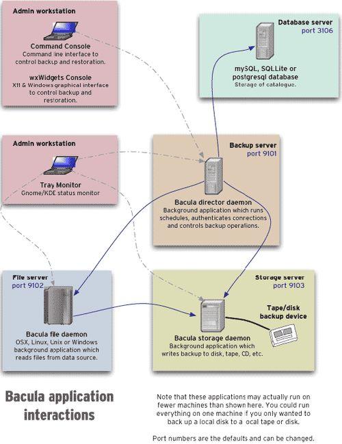 Bacula schema