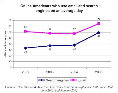 Amerikaans internetgebruik door de jaren heen