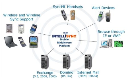 Intellisync
