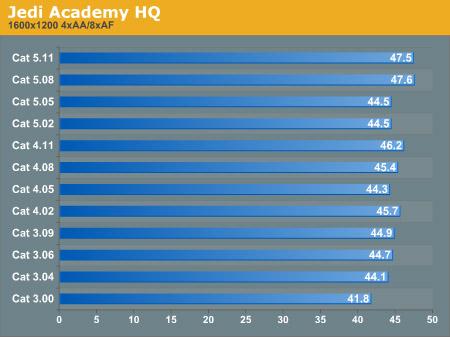 ATi Catalyst-vergelijking: Jedi Academy
