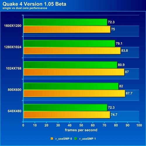 Quake 4 Version 1.05 Beta Dual Core Patch Performance