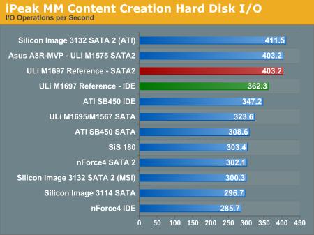 ULi M1697-referentiebord - prestaties I/O