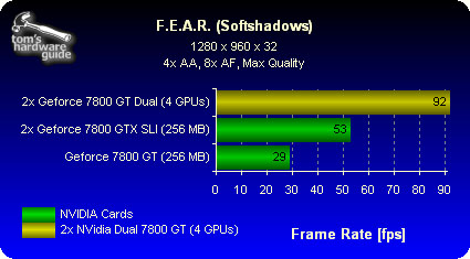 Asus Extreme GeForce 7800 GT Dual: FEAR-benchmark