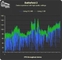 THG-geheugentest: Battlefield 2, rendertijd per frame