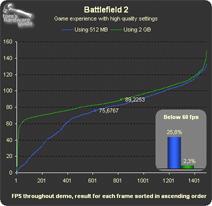 THG-geheugentest: Battlefield 2, frames gesorteerd op rendertijd