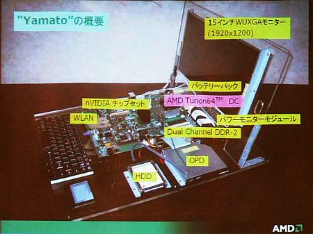 AMD Yamato overzicht