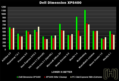 Dell Dimension XPS 400: benchmarks met en zonder bloatware
