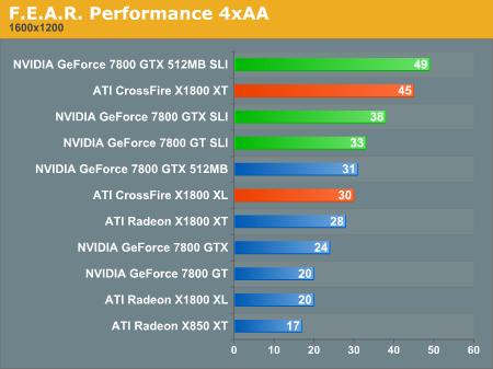 ATi X1800 XT Crossfire benchmarks