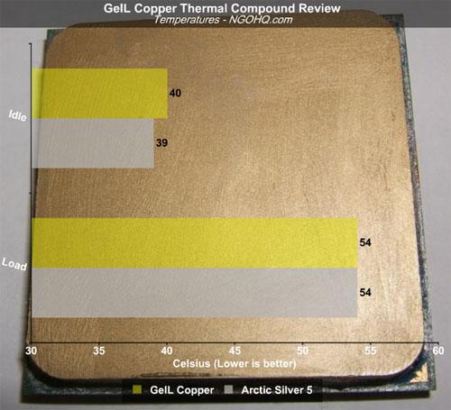 Geil Copper Thermal Compound versus Arctic Silver 5