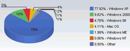 OS marktaandelen nov 2005