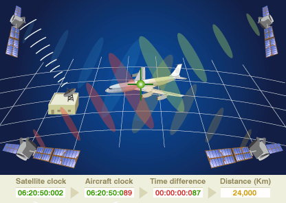 De werking van satellietnavigatie