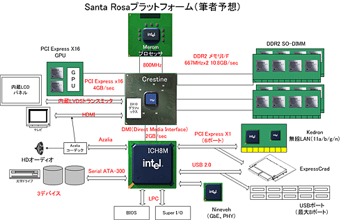 PCWatch' verwachtingen van Intels Crestine-chipset