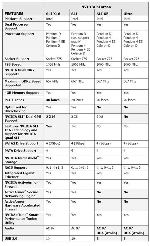 nVidia nForce4 line-up voor Intel