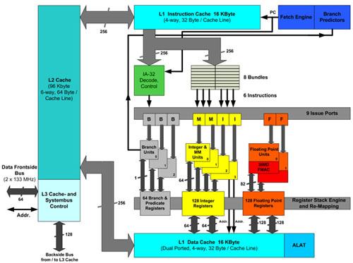 Itanium-architectuur
