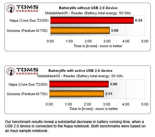USB-bug Centrino Duo