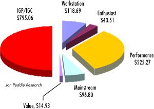 Verkoop video-oplossingen per categorie (bron: JPR)
