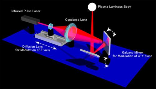 AIST: concept 3D-plasmakanon