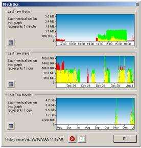 BitMeter II - statistics window