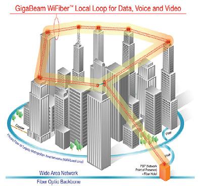 Gigabeam Wifiber illustratie