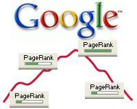 Google Pagerank-grafiek