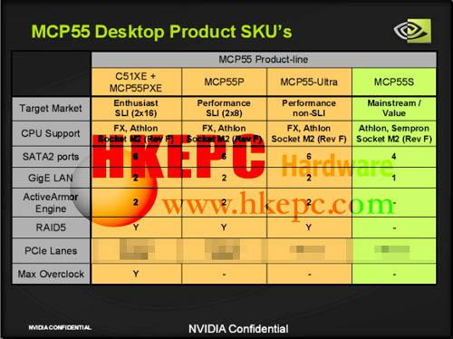 Productoverzicht nVidias 500-/MCP55-serie
